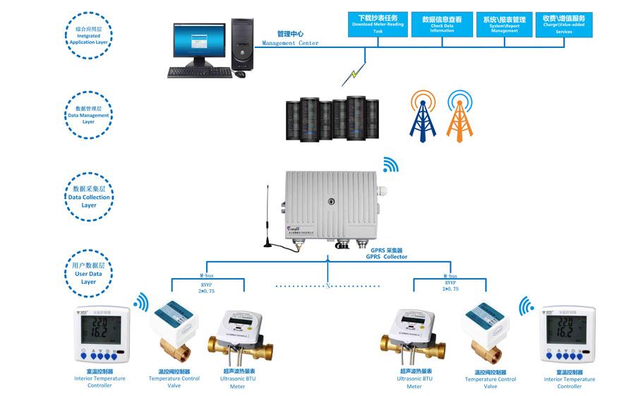 物联网远程抄表系统平台