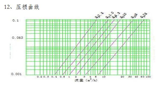 GPRS无线远传水表压损曲线