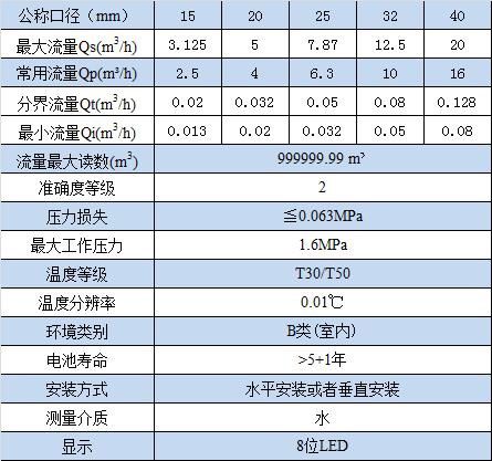 超声水表LoRa技术参数