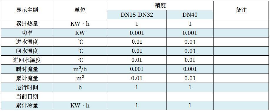 積算器(熱量表常態顯示)-1